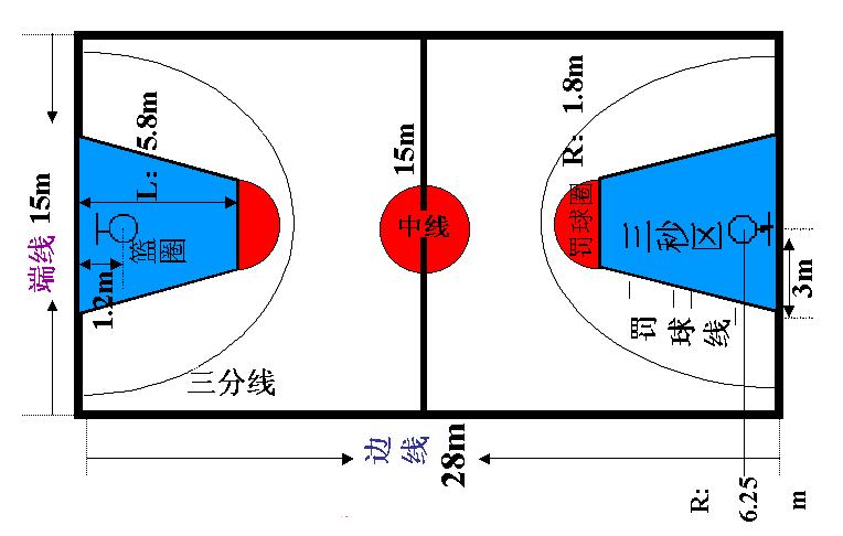 规则改变后的篮球场地示意图   规则改变前的篮球场地示意